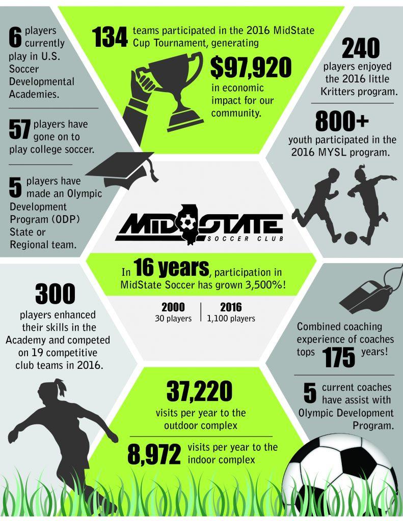 MidState Infographic